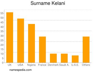 Surname Kelani