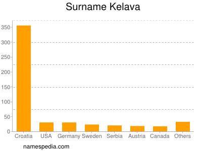 Surname Kelava