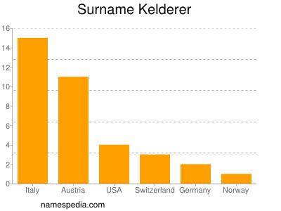 Surname Kelderer