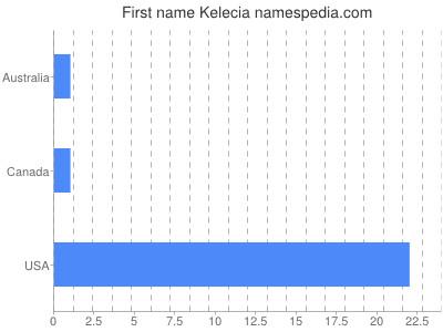 Given name Kelecia