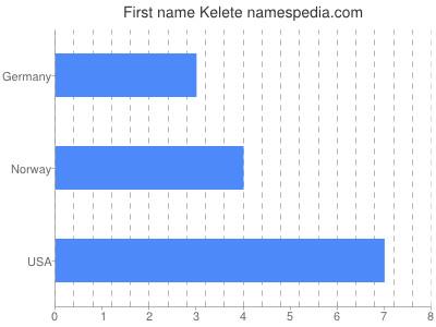 Given name Kelete