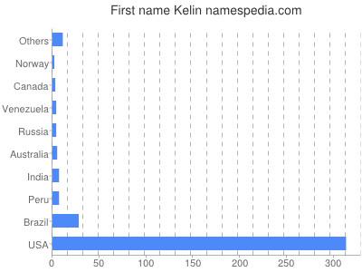 Given name Kelin