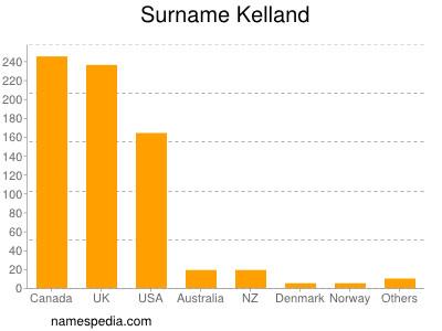 Surname Kelland