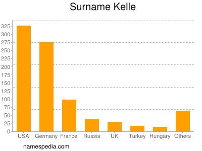 Surname Kelle