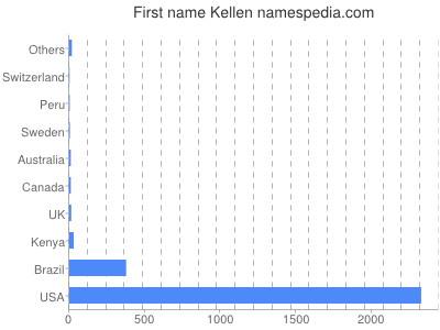 Given name Kellen