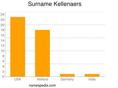 Surname Kellenaers