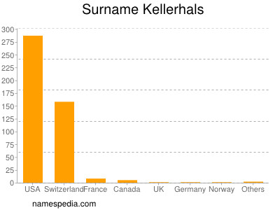 Surname Kellerhals