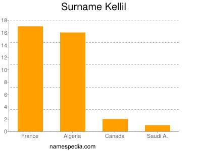 Surname Kellil