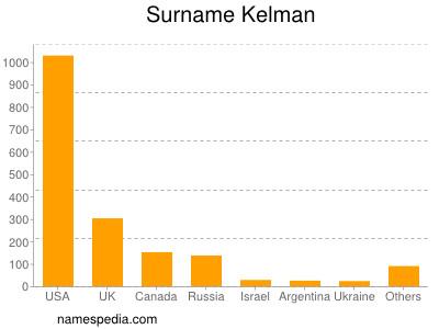 Surname Kelman