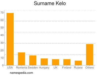 Surname Kelo
