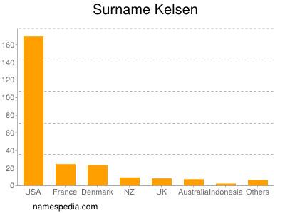 Surname Kelsen