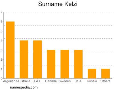 Surname Kelzi