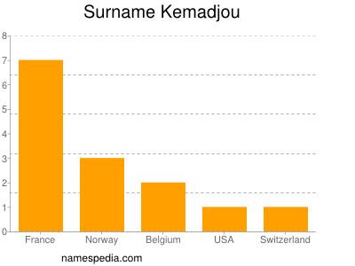 Surname Kemadjou
