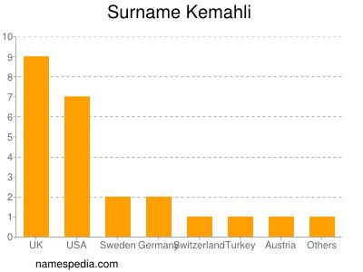 Surname Kemahli