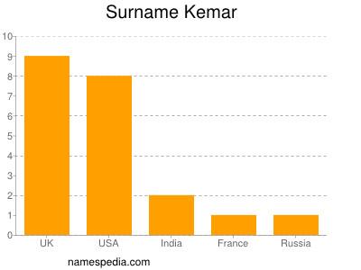 Surname Kemar