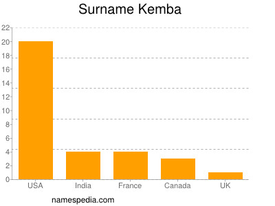 Surname Kemba