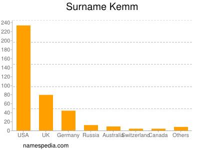 Surname Kemm