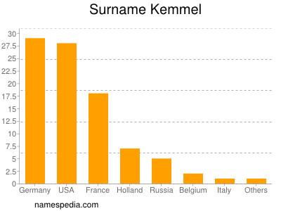Surname Kemmel