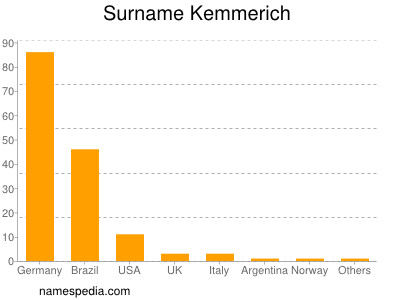 Surname Kemmerich