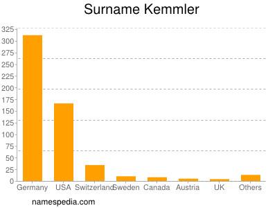 Surname Kemmler
