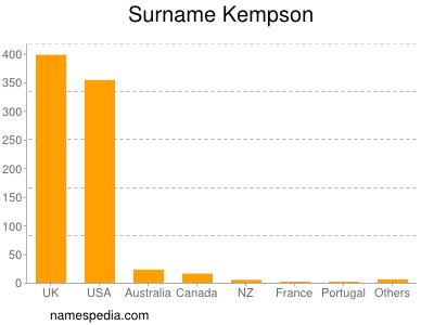 Surname Kempson