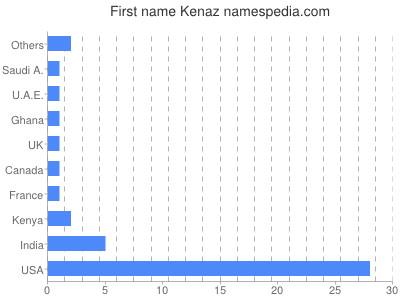 Given name Kenaz
