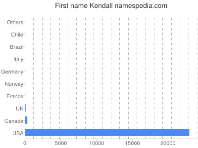 Given name Kendall