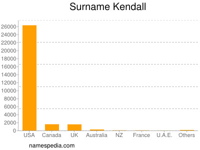 Surname Kendall