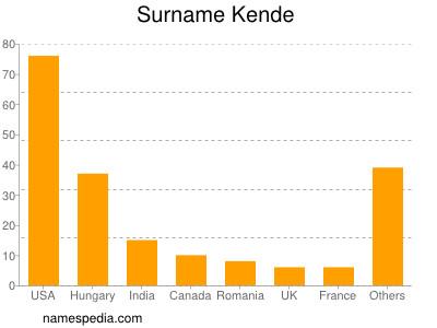 Surname Kende