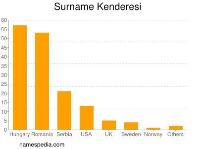 Surname Kenderesi