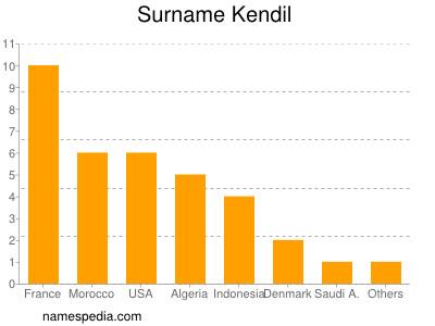 Surname Kendil