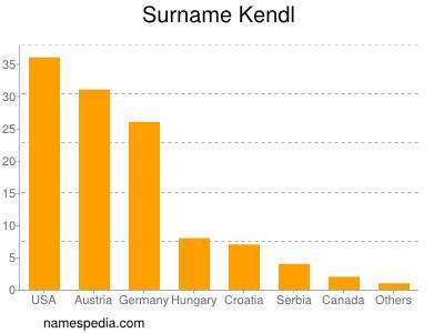 Surname Kendl