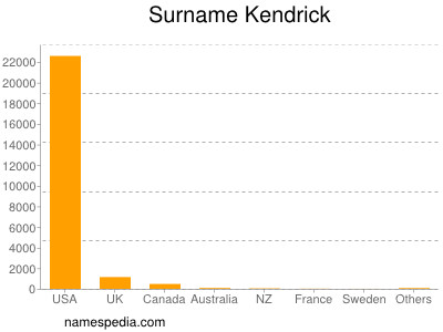Surname Kendrick