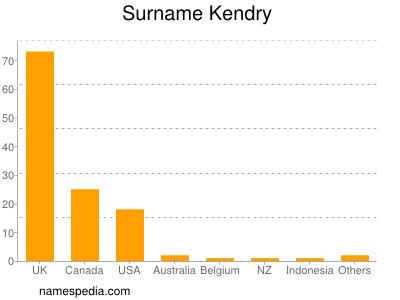 Surname Kendry