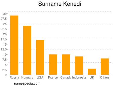 Surname Kenedi