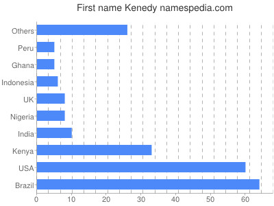 Given name Kenedy