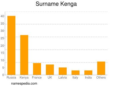 Surname Kenga
