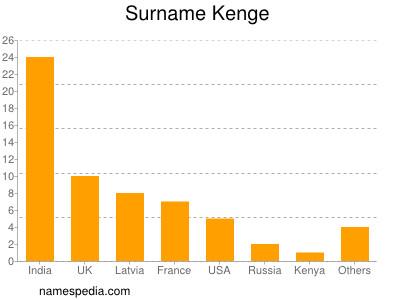 Surname Kenge