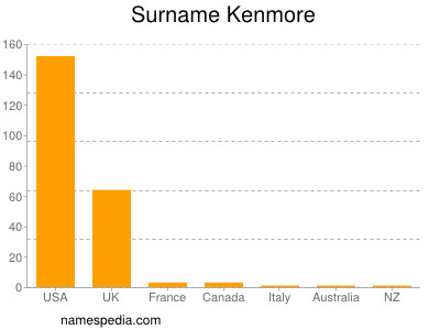 Surname Kenmore