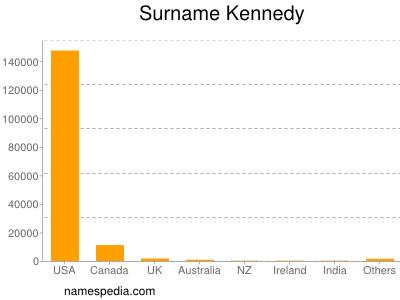 Surname Kennedy