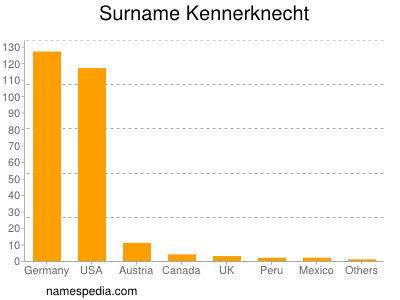 Surname Kennerknecht