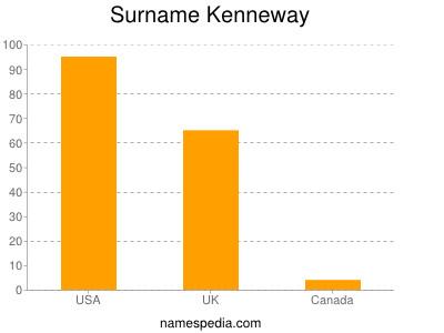 Surname Kenneway