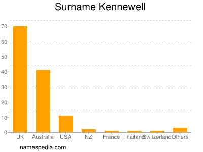 Surname Kennewell