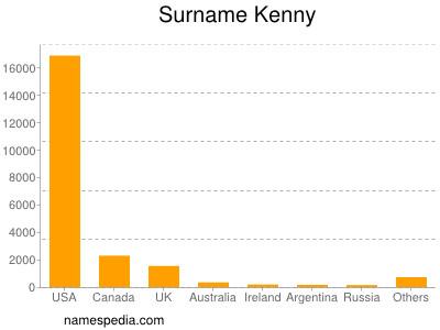 Surname Kenny