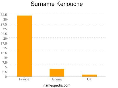 Surname Kenouche