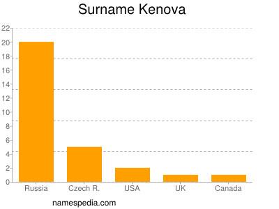 Surname Kenova