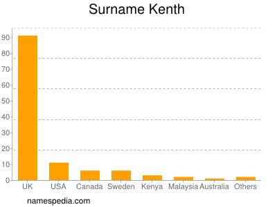 Surname Kenth