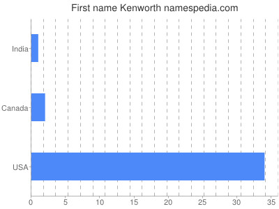 Given name Kenworth