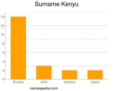 Surname Kenyu