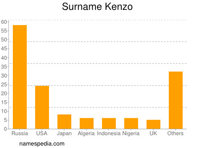 Surname Kenzo